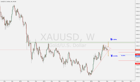 XAUUSD: Gold Update - Hunting Long Entries