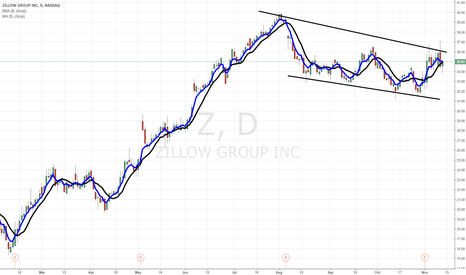 Zillow group inc z stock chart zillow group inc nasdaq for Zillow stock quote