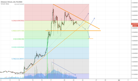 ETHBTC: Eth Possible All Time High Breakout Update