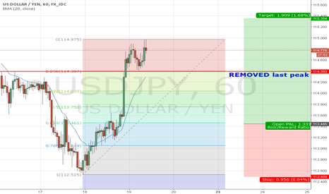 USDJPY: USD/JPY, H1 Long