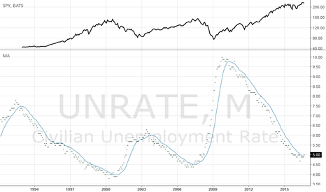 UNRATE: Expect multi year SP500 down trend to begin.
