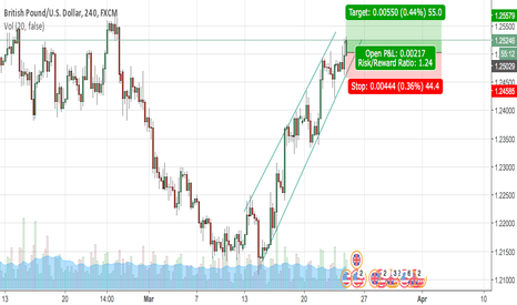 GBPUSD: GBP/USD long position, bullish pattern