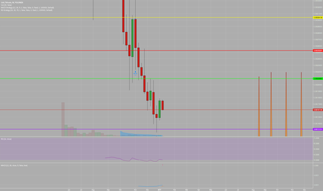 LSKBTC: LSKBTC STILL trying to find Preliminary Support as it goes down.