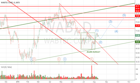 WAB: A lot of levels, but unique chance for bulls