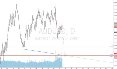 AUDUSD: $AUDUSD | Short Trade | Target Defined & Possible Geo