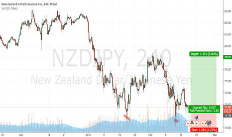 NZDJPY: NZDJPY buy at retest of falling trendily.