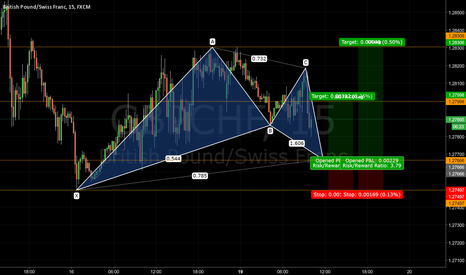 GBPCHF: Bullish Gartley Pattern GBPCHF - Journal 017
