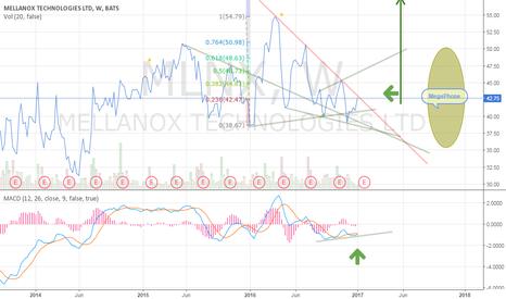 MLNX: Positive Divergence