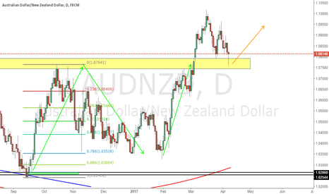 AUDNZD: Long From Yellow Zone