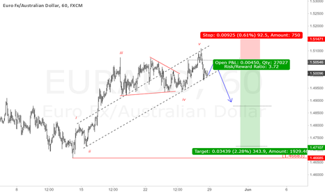 EURAUD: EURAUD 1H Chart. Sell opportunity.