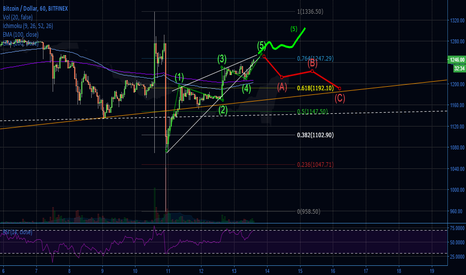 BTCUSD: BTC small note