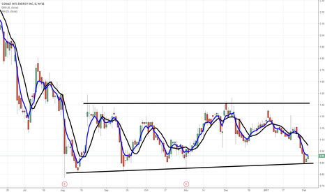 CIE: $CIE at support