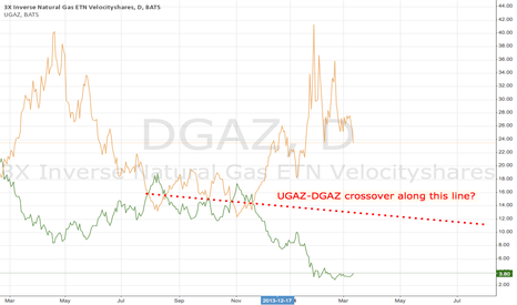 DGAZ: DGAZ-UGAZ Crossover