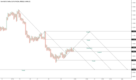 EURUSD: Direction for EURUSD next week