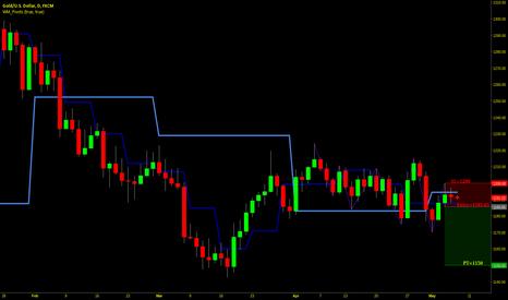 XAUUSD: XAUUSD Short below Significant Pivot Levels