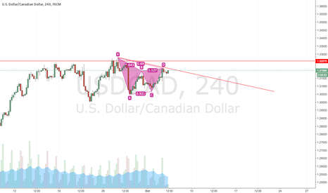 USDCAD: GOOD TO SELL USDCAD