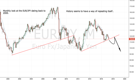 EURJPY: History repeating itself ?