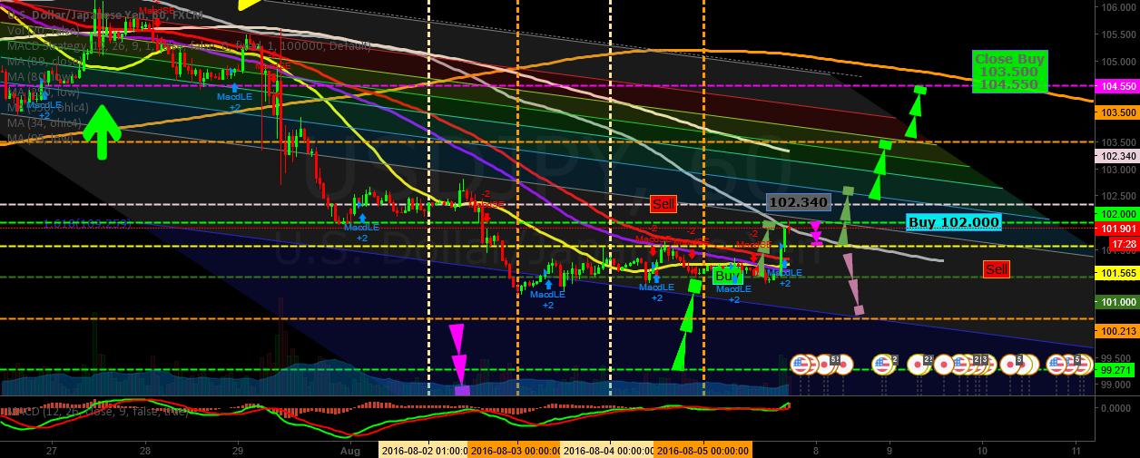 Dollar vs Yen Gap 1H(GoldUp Event)