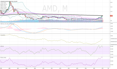AMD: monthly bath tub graph $AMD