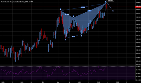 AUDCAD: AUD CAD Butterfly