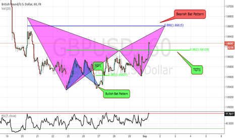 GBPUSD: GBPUSD Bearish Bat Pattern