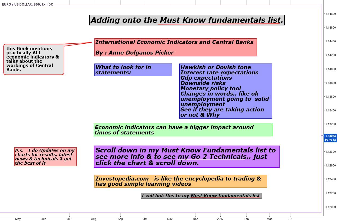 Adding onto my Must Know Fundamentals List..