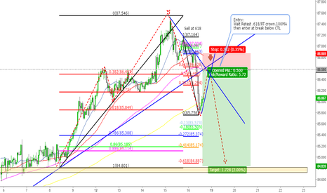 AUDJPY: AUDJPY Short Next week on 1 hour chart