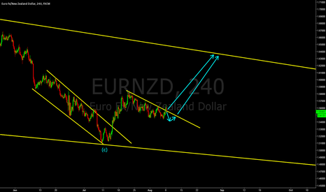 EURNZD: EURNZD - sooner or later it will go up.