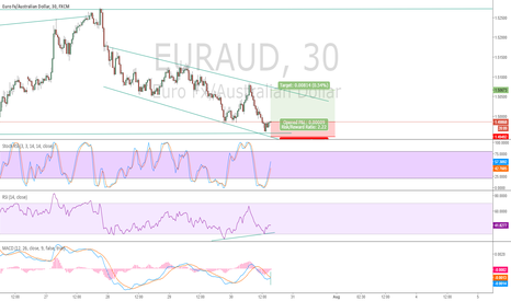 EURAUD: EURAUD: Channel Down. Support. Long. Stochastics. RSI. MACD. 30m