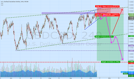 USDCAD: USD CAD - on the brink. unmissable shortstop.