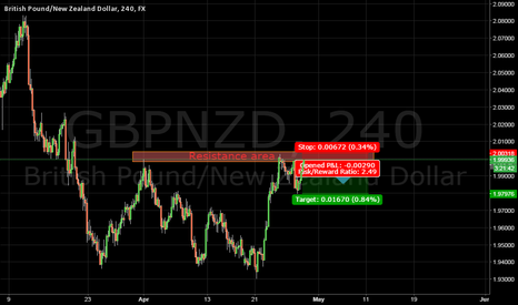 """GBPNZD: Quick short """"While it's quiet"""" GBPNZD"""