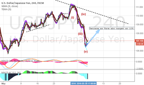 USDJPY: Elliot Wave- W1 of W5 (down trend)