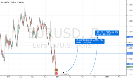 EURUSD: EURUSD покуки от уровней 1.035 и 1.025.
