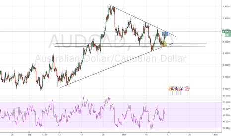 AUDCAD: All eyes on the breakout