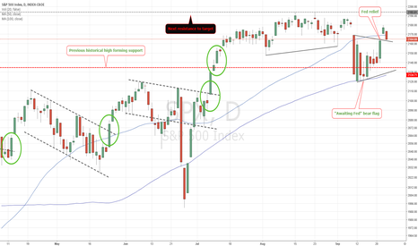 SPX: S&P on hold
