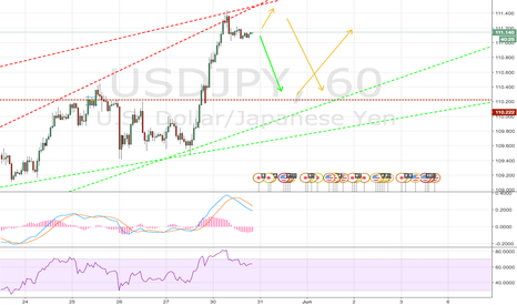 USDJPY: UJ - Come Down with me