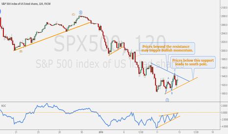 SPX500: S&P500 - Narrow range at minor consolidation.