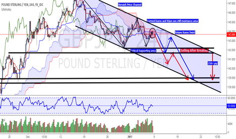 GBPJPY: Potential  Ending of November 2016 Rally on GBP/JPY