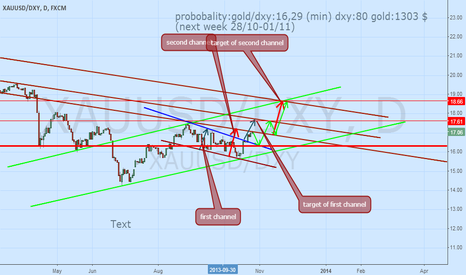 XAUUSD/DXY: gold/dxy daily