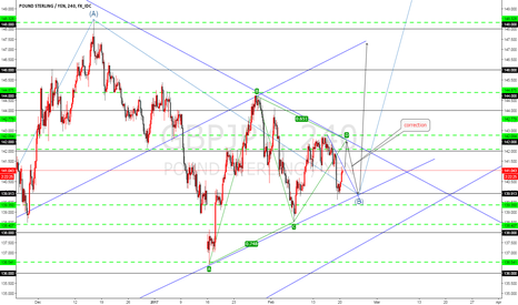 GBPJPY: GBPJPY if abcd Complet  my be will see abc big up trend  -