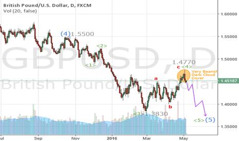GBPUSD: Short GBPUSD for a fall below 1.3800