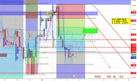 GBPUSD: SHORT TERM BUY - AND CONTINUE SELL