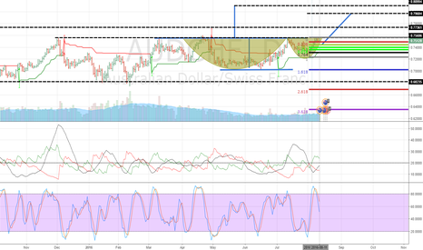 AUDCHF: I want to AUD CHF Down (Short) 50% 61.8% Fibonacci 'and