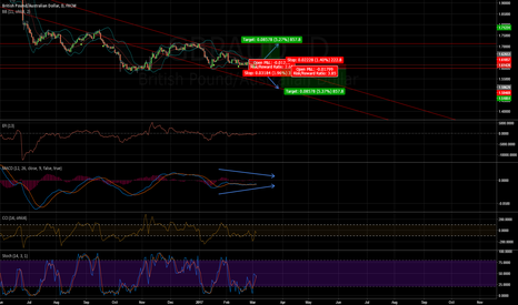 GBPAUD: /03061335/ GBPAUD ANOTHER TRIANGLE PATTERN