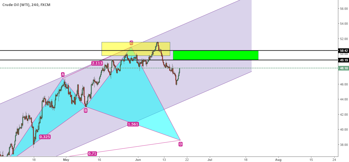 USOIL Another Potential Short Zone with 1526 pips in pocket