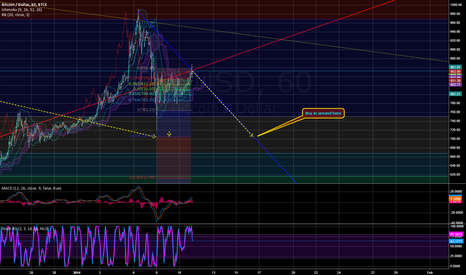 BTCUSD: BTC, not looking happy
