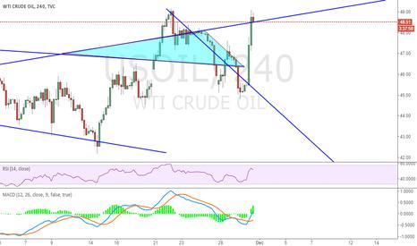 USOIL: Can try short oil now