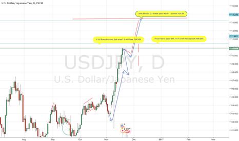 USDJPY: USD JPY Forecast | US Dollar Japanese Yen - Here Comes Mr BULL
