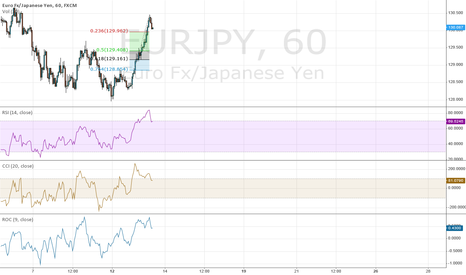 EURJPY: Fib Retracement