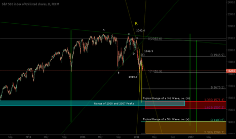 SPX500: Elliott Wave Analysis w/Decline Targets for S&P 500